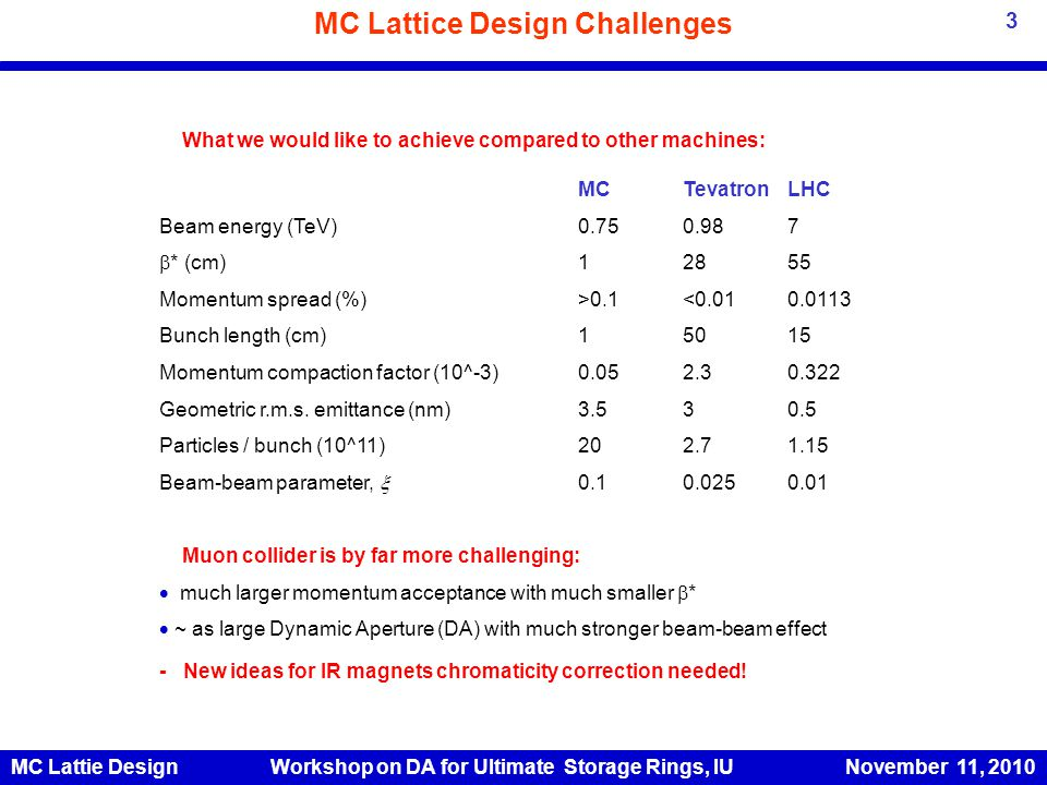 MC Lattice Design Challenges 3 What we would like to achieve compared to other machines: MCTevatronLHC Beam energy (TeV)0.750.987  * (cm) 12855 Momentum spread (%)>0.1<0.010.0113 Bunch length (cm)15015 Momentum compaction factor (10^-3)0.052.30.322 Geometric r.m.s.