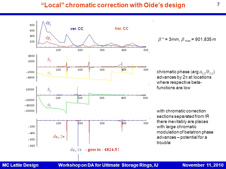Local chromatic correction with Oide's design  y  x axax ayay d  x /2  - goes to - 4824.5 .