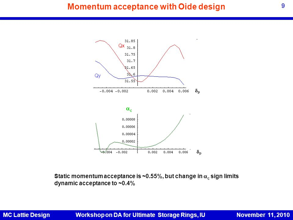 Momentum acceptance with Oide design Qx Qy cc pp pp Static momentum acceptance is ~0.55%, but change in  c sign limits dynamic acceptance to ~0.4% MC Lattie Design Workshop on DA for Ultimate Storage Rings, IU November 11, 2010 9
