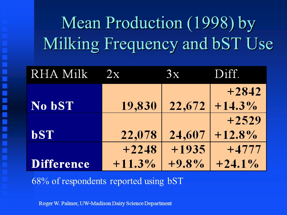 Roger W. Palmer, UW-Madison Dairy Science Department Mean Production (1998) by Milking Frequency and bST Use 68% of respondents reported using bST