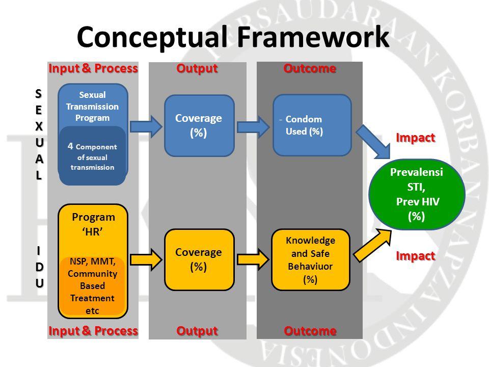 Knowledge and Safe Behaviuor (%) Program 'HR' Sexual Transmission Program 4 Component of sexual transmission NSP, MMT, Community Based Treatment etc -Condom Used (%) SEXUALSEXUALSEXUALSEXUAL IDUIDUIDUIDU Coverage (%) Prevalensi STI, Prev HIV (%) Input & Process OutputOutcome Impact OutputOutcome Impact Conceptual Framework