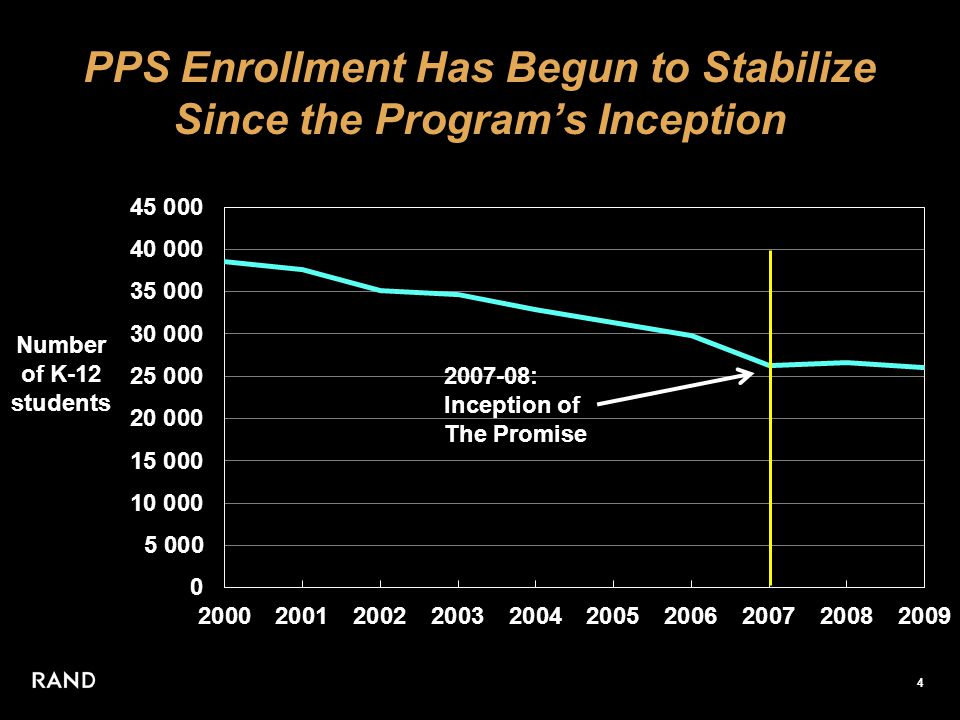 4 PPS Enrollment Has Begun to Stabilize Since the Program's Inception Number of K-12 students