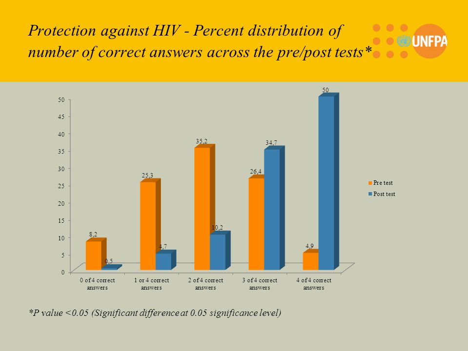 Protection against HIV - Percent distribution of number of correct answers across the pre/post tests* *P value <0.05 (Significant difference at 0.05 significance level)
