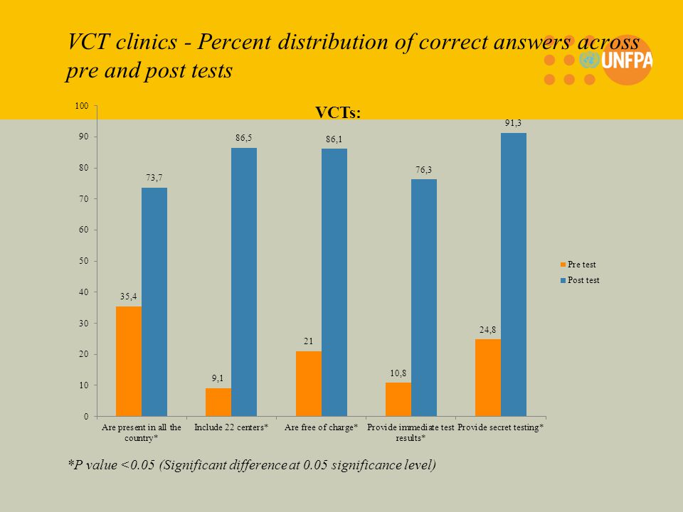 VCT clinics - Percent distribution of correct answers across pre and post tests *P value <0.05 (Significant difference at 0.05 significance level)
