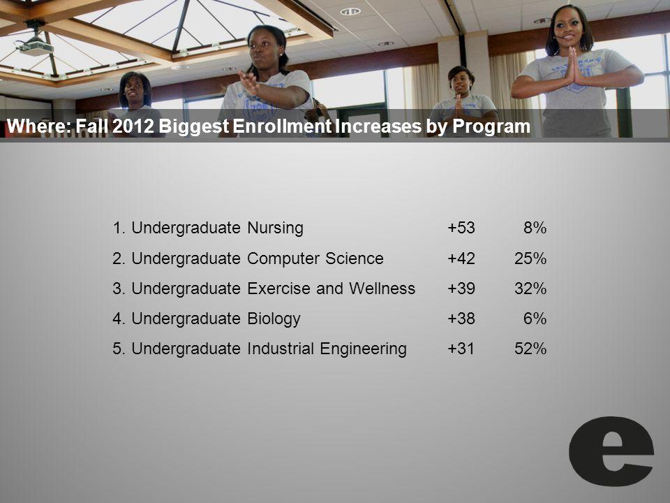 1. Undergraduate Nursing +53 8% 2. Undergraduate Computer Science+42 25% 3.