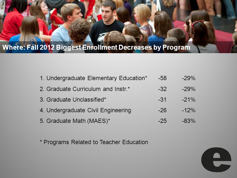 1. Undergraduate Elementary Education*-58-29% 2. Graduate Curriculum and Instr.*-32-29% 3.