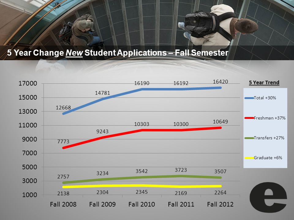 5 Year Change New Student Applications – Fall Semester