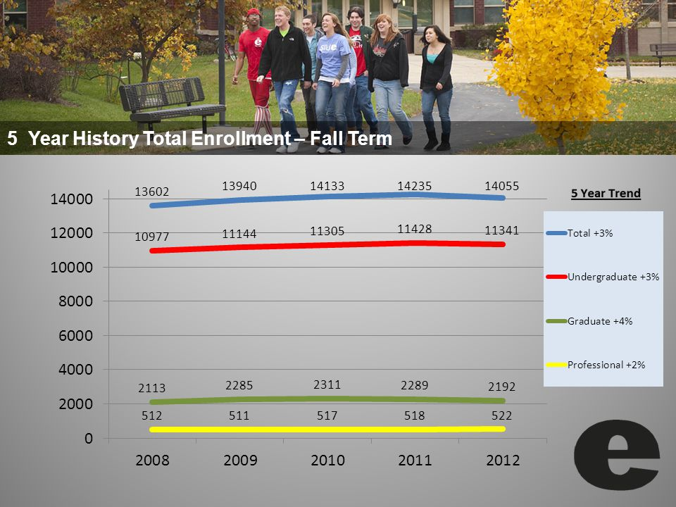 5 Year History Total Enrollment – Fall Term