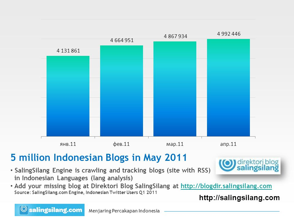 Menjaring Percakapan Indonesia http://salingsilang.com 5 million Indonesian Blogs in May 2011 SalingSilang Engine is crawling and tracking blogs (site with RSS) in Indonesian Languages (lang analysis) Add your missing blog at Direktori Blog SalingSilang at http://blogdir.salingsilang.comhttp://blogdir.salingsilang.com Source: SalingSilang.com Engine, Indonesian Twitter Users Q1 2011