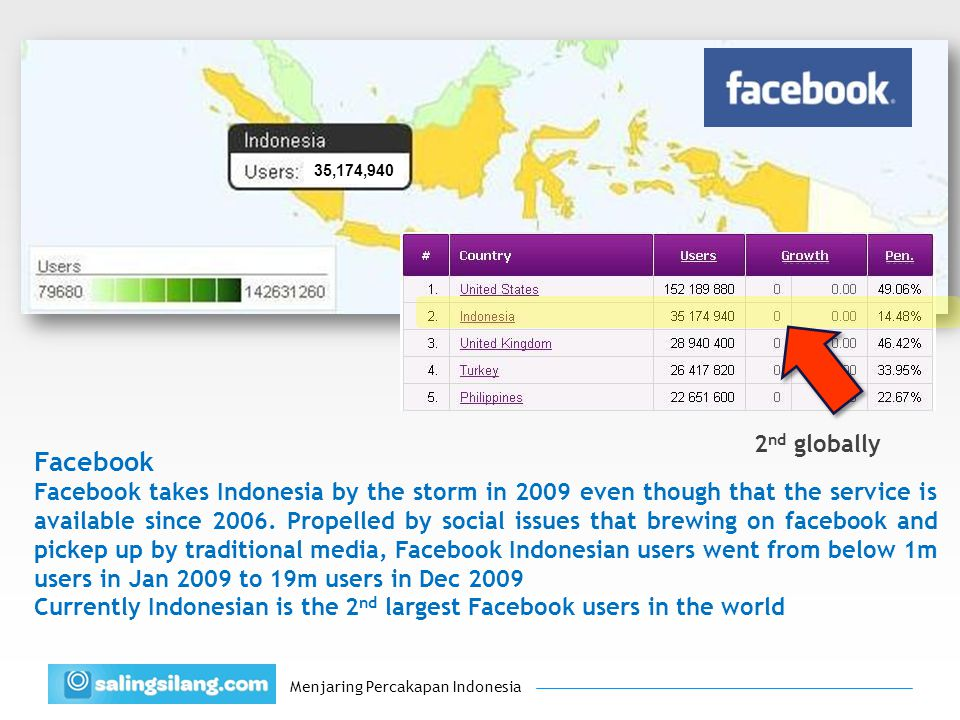 Menjaring Percakapan Indonesia 35,174,940 2 nd globally Facebook Facebook takes Indonesia by the storm in 2009 even though that the service is available since 2006.