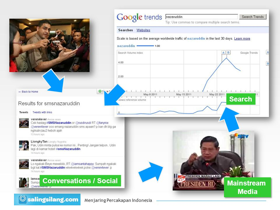 Menjaring Percakapan Indonesia Conversations / Social Mainstream Media Mainstream Media Search