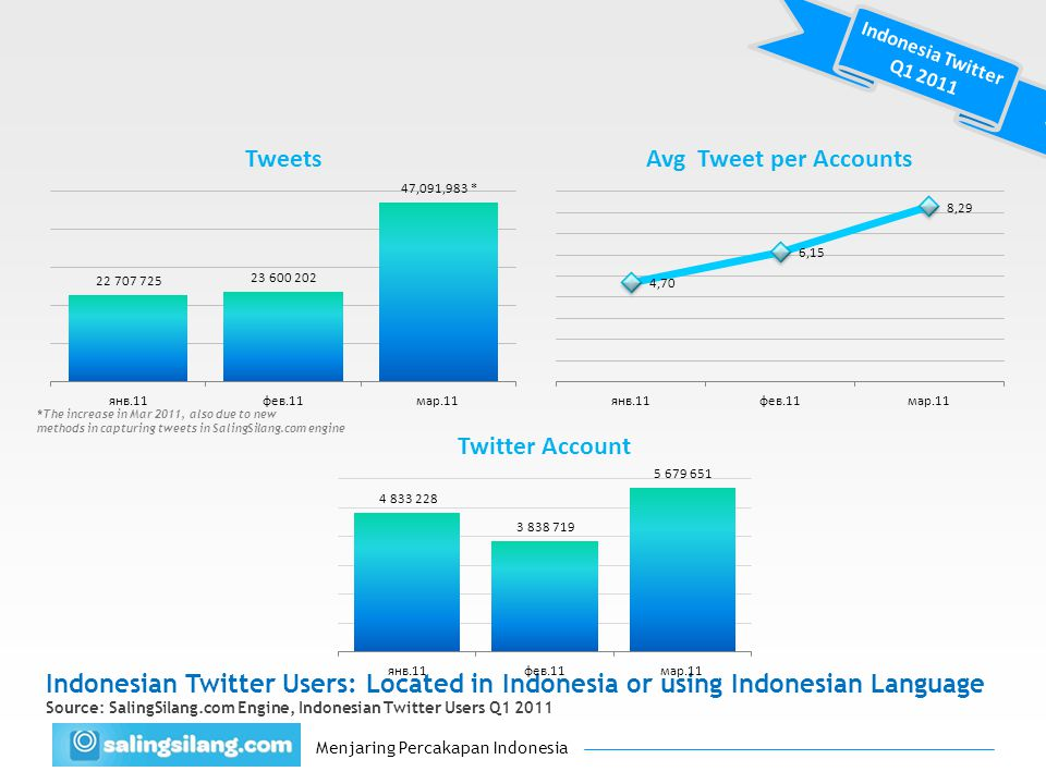 Menjaring Percakapan Indonesia Twitter: Indonesian Busiest Cities This is somewhat expected, but the gap between no 1 to no 2 city surprisingly not big Source: Saling Silang Engine, Indonesian Twitter Users Jan 2011 Percentage of tweet produced