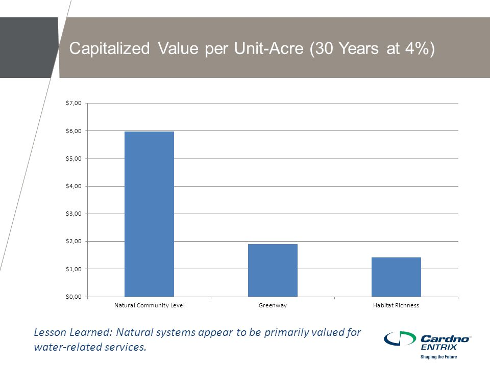 Capitalized Value per Unit-Acre (30 Years at 4%) Lesson Learned: Natural systems appear to be primarily valued for water-related services.