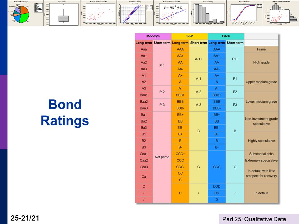 Part 25: Qualitative Data 25-21/21 Bond Ratings