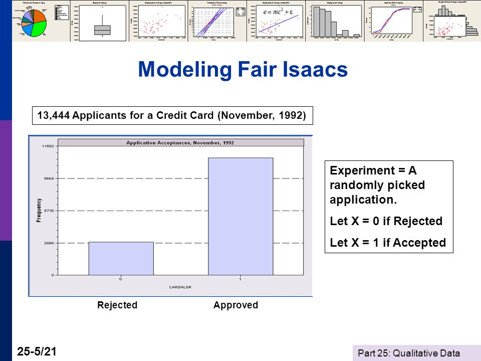 Part 25: Qualitative Data 25-5/21 Modeling Fair Isaacs 13,444 Applicants for a Credit Card (November, 1992) RejectedApproved Experiment = A randomly picked application.