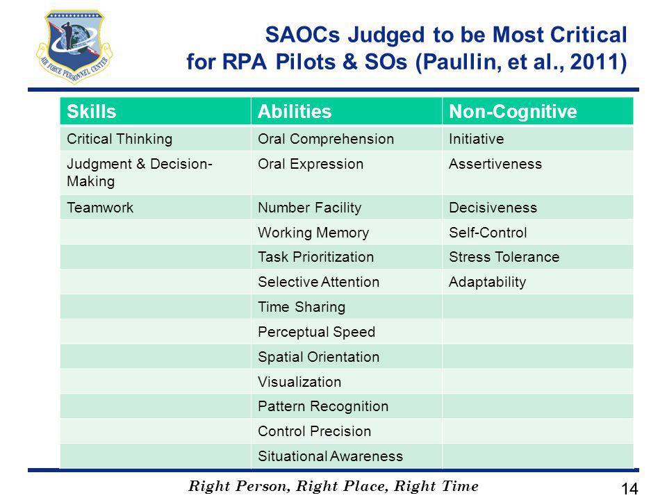 Right Person, Right Place, Right Time 14 SAOCs Judged to be Most Critical for RPA Pilots & SOs (Paullin, et al., 2011) SkillsAbilitiesNon-Cognitive Critical ThinkingOral ComprehensionInitiative Judgment & Decision- Making Oral ExpressionAssertiveness TeamworkNumber FacilityDecisiveness Working MemorySelf-Control Task PrioritizationStress Tolerance Selective AttentionAdaptability Time Sharing Perceptual Speed Spatial Orientation Visualization Pattern Recognition Control Precision Situational Awareness