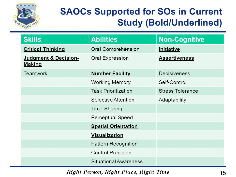 Right Person, Right Place, Right Time 15 SAOCs Supported for SOs in Current Study (Bold/Underlined) SkillsAbilitiesNon-Cognitive Critical ThinkingOral ComprehensionInitiative Judgment & Decision- Making Oral ExpressionAssertiveness TeamworkNumber FacilityDecisiveness Working MemorySelf-Control Task PrioritizationStress Tolerance Selective AttentionAdaptability Time Sharing Perceptual Speed Spatial Orientation Visualization Pattern Recognition Control Precision Situational Awareness