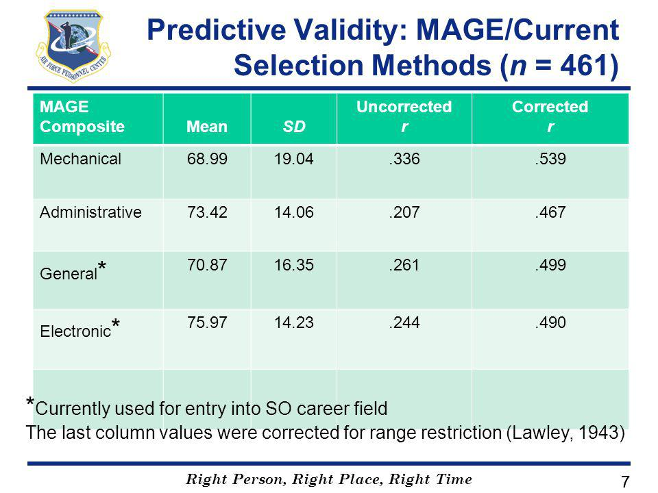 Right Person, Right Place, Right Time 77 Predictive Validity: MAGE/Current Selection Methods (n = 461) MAGE CompositeMeanSD Uncorrected r Corrected r Mechanical68.9919.04.336.539 Administrative73.4214.06.207.467 General * 70.8716.35.261.499 Electronic * 75.9714.23.244.490 * Currently used for entry into SO career field The last column values were corrected for range restriction (Lawley, 1943)