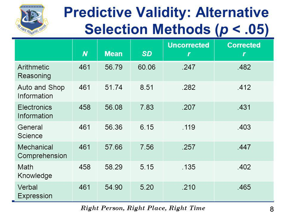 Right Person, Right Place, Right Time 88 Predictive Validity: Alternative Selection Methods (p <.05) NMeanSD Uncorrected r Corrected r Arithmetic Reasoning 46156.7960.06.247.482 Auto and Shop Information 46151.748.51.282.412 Electronics Information 45856.087.83.207.431 General Science 46156.366.15.119.403 Mechanical Comprehension 46157.667.56.257.447 Math Knowledge 45858.295.15.135.402 Verbal Expression 46154.905.20.210.465
