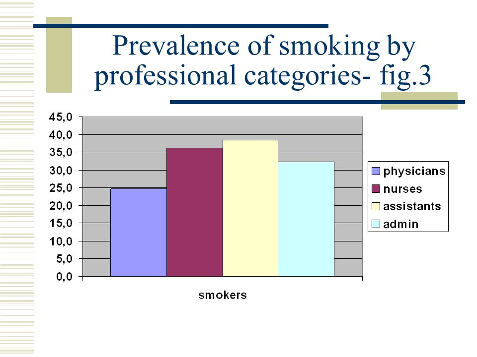 CONCLUSIONS Smoking prevalence among Italian health staff is higher than the general population, especially among women: 33,3% (males 30,8% e females 34,9% while the prevalence among general population in 1997 was 33.1% and 17.3 %, respectively).