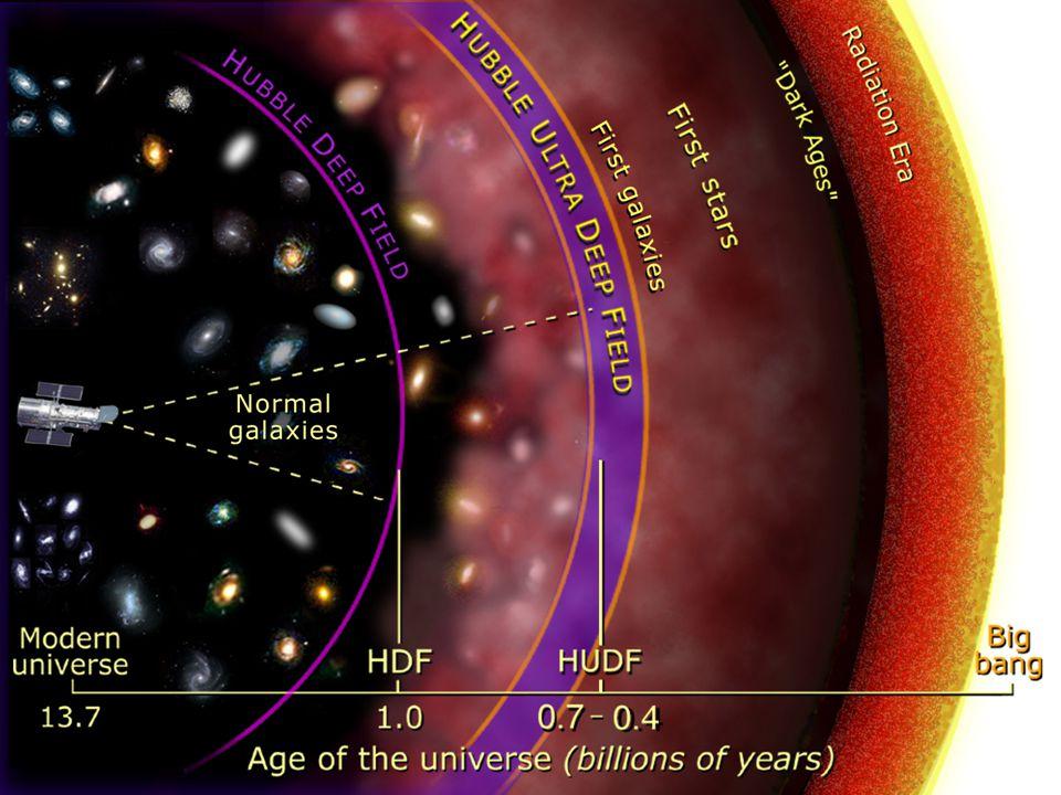 Helium-4. [ 4 He/(H+He)] = 0.23 Deuterium. [ 2 H/H] = 1.5 x 10 -5 Helium-3.