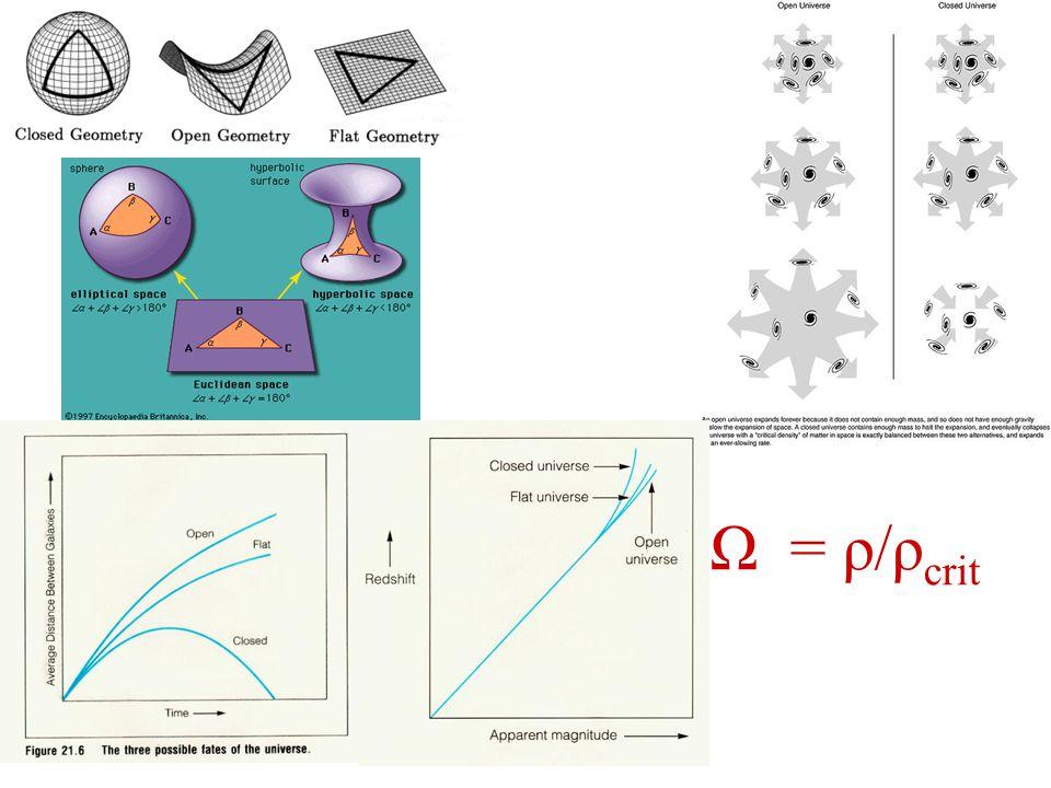 Teoria Wielkiego Wybuchu: -prawo Hubble'a v = H r - skład chemiczny Wszechświata Helium-4.