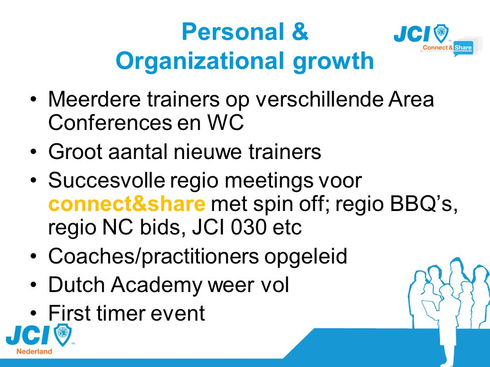Personal & Organizational growth Meerdere trainers op verschillende Area Conferences en WC Groot aantal nieuwe trainers Succesvolle regio meetings voor connect&share met spin off; regio BBQ's, regio NC bids, JCI 030 etc Coaches/practitioners opgeleid Dutch Academy weer vol First timer event
