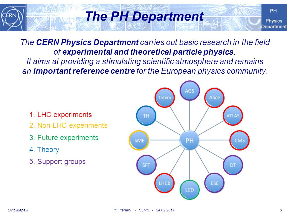 PH Plenary - CERN - 24.02.2014Livio Mapelli 14 LHC experiments plans for 2014 Ongoing physics analysis from Run 1 Preparation for Run 2 –Completion of LS1 work –Startup early in 2015 Preparation of upgrades –Phase 1 in 2018/19 Large upgrades for LHCb and ALICE Small for ATLAS and CMS –Phase 2 in 2023/24 With high-luminosity upgrade of machine (HL-LHC) Large upgrades for ATLAS and CMS