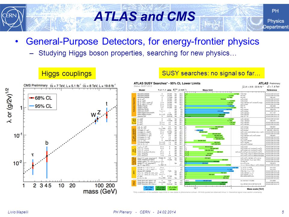 6 ATLAS CERN participates to the ATLAS collaboration –as an Institute Detectors.