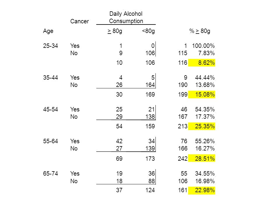 logistic cancer i.age ib2.alcohol [freq=patients]{5} Logistic regression Number of obs = 975 LR chi2(8) = 262.07 Prob > chi2 = 0.0000 Log likelihood = -363.70808 Pseudo R2 = 0.2649 ------------------------------------------------------------------------------ cancer | Odds Ratio Std.