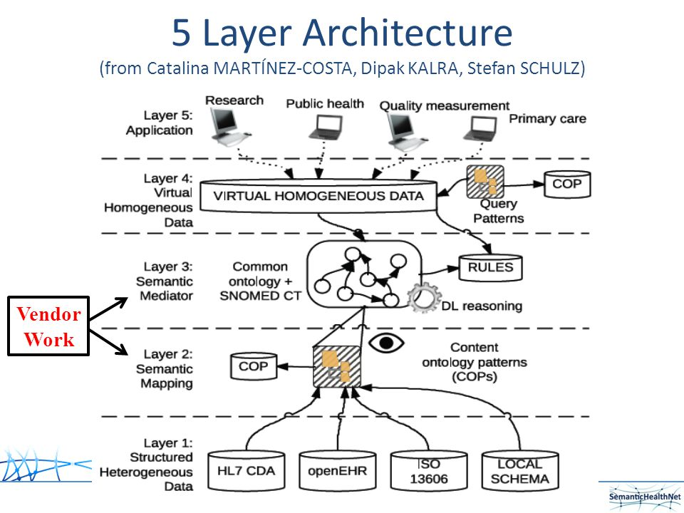 5 Layer Architecture (from Catalina MARTÍNEZ-COSTA, Dipak KALRA, Stefan SCHULZ) Vendor Work