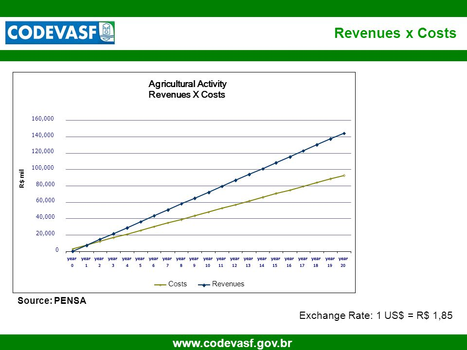 13 www.codevasf.gov.br Revenues x Costs Source: PENSA Exchange Rate: 1 US$ = R$ 1,85