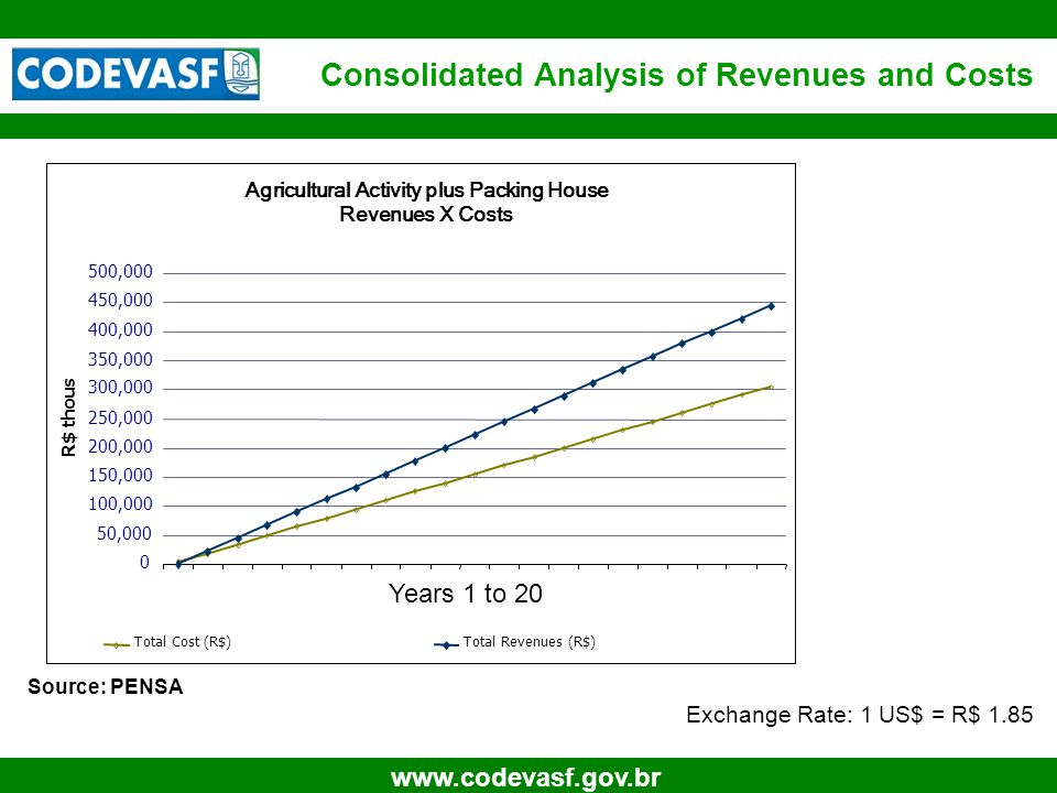 17 www.codevasf.gov.br Consolidated Analysis of Revenues and Costs Source: PENSA Exchange Rate: 1 US$ = R$ 1.85 Years 1 to 20