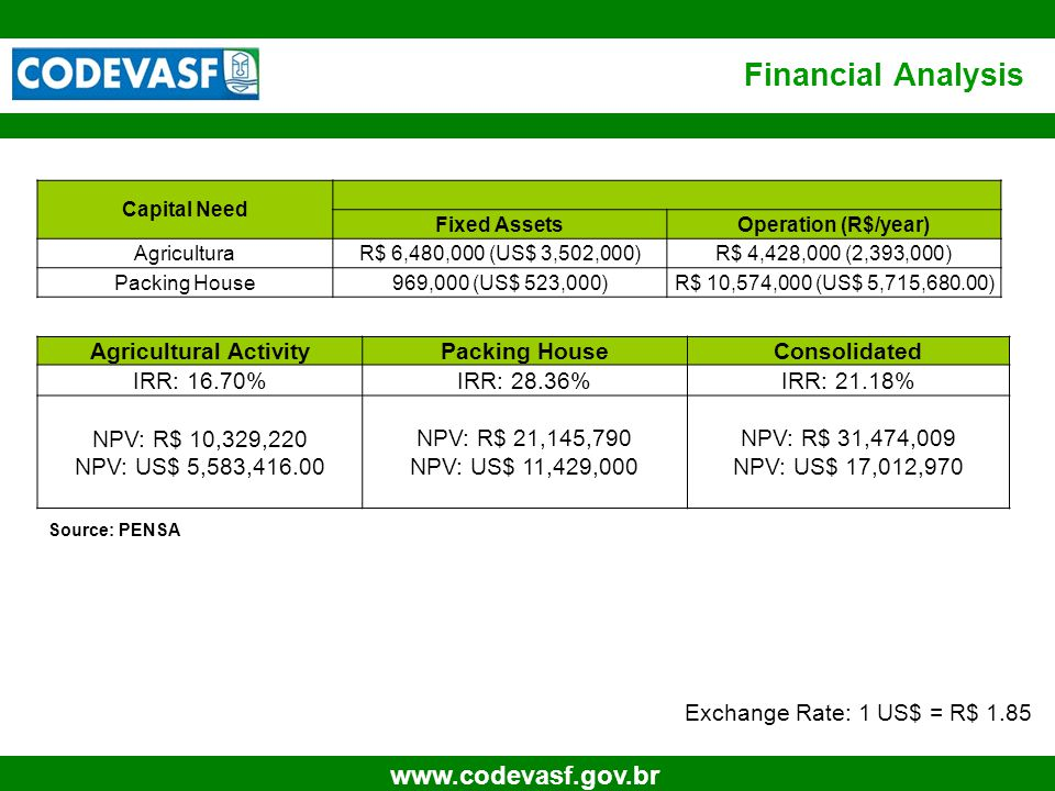 19 www.codevasf.gov.br Financial Analysis Source: PENSA Agricultural ActivityPacking HouseConsolidated IRR: 16.70%IRR: 28.36%IRR: 21.18% NPV: R$ 10,329,220 NPV: US$ 5,583,416.00 NPV: R$ 21,145,790 NPV: US$ 11,429,000 NPV: R$ 31,474,009 NPV: US$ 17,012,970 Capital Need Fixed AssetsOperation (R$/year) AgriculturaR$ 6,480,000 (US$ 3,502,000)R$ 4,428,000 (2,393,000) Packing House969,000 (US$ 523,000)R$ 10,574,000 (US$ 5,715,680.00) Exchange Rate: 1 US$ = R$ 1.85