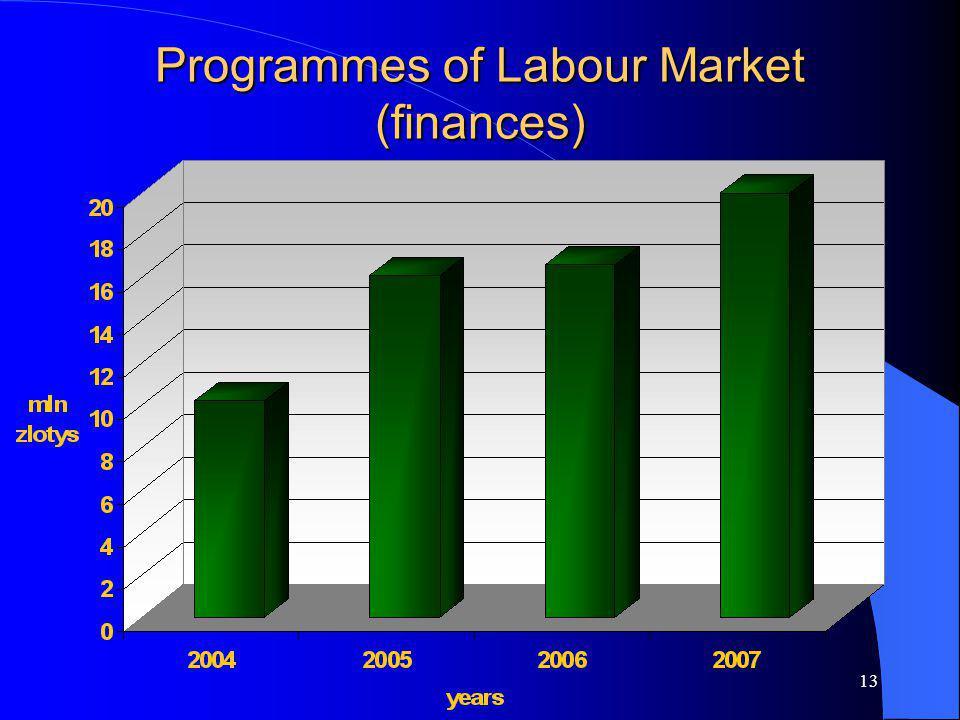 13 Programmes of Labour Market (finances)