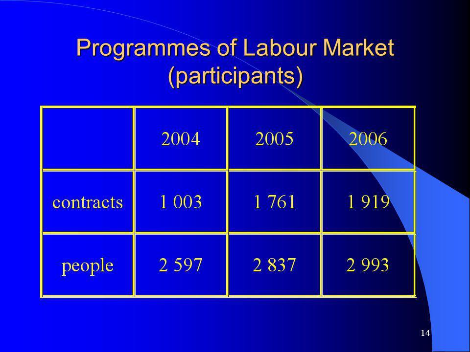 14 Programmes of Labour Market (participants)