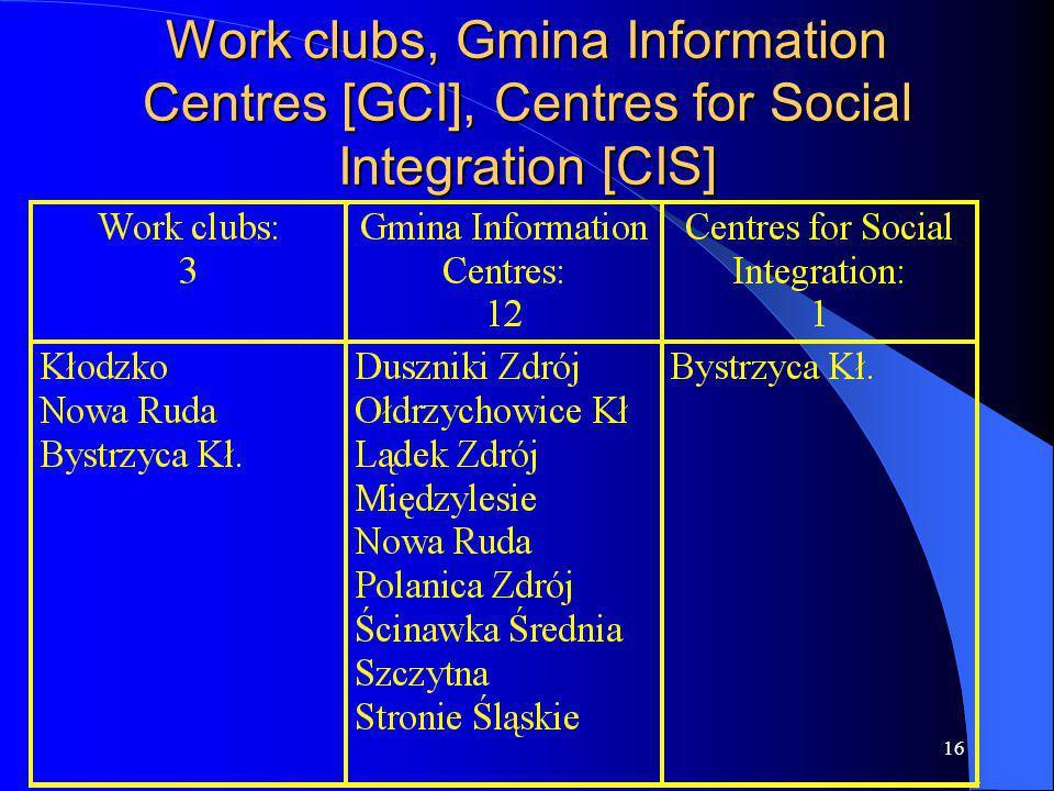 16 Work clubs, Gmina Information Centres [GCI], Centres for Social Integration [CIS]