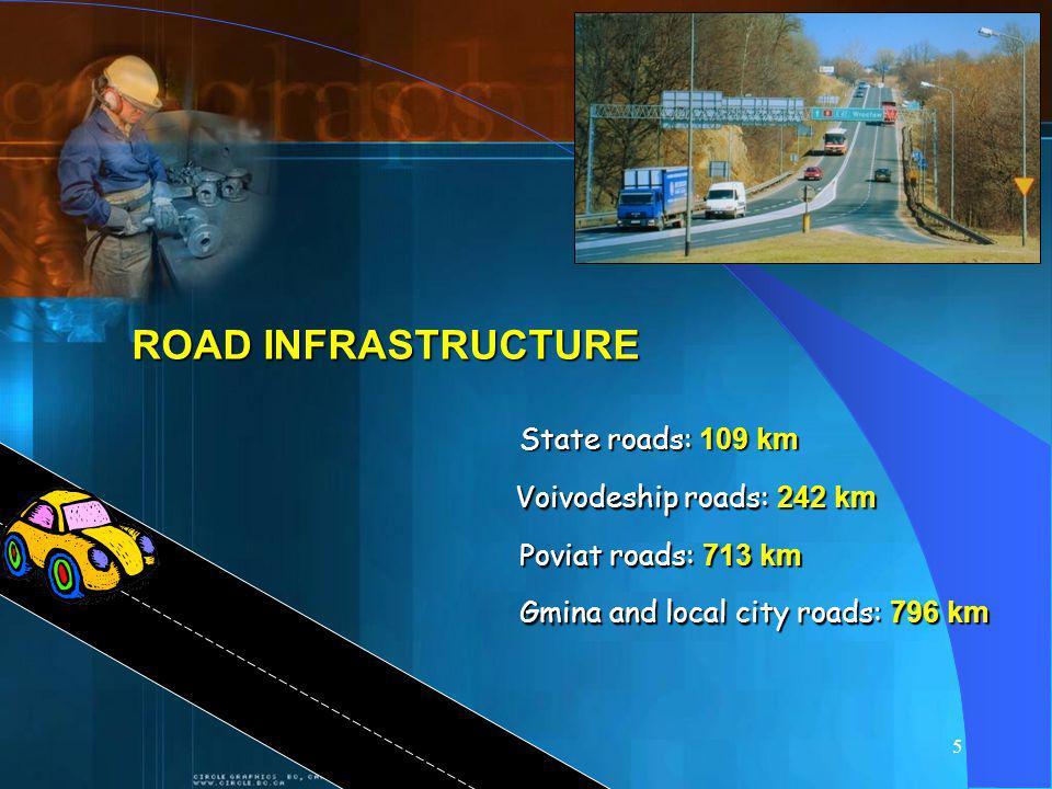 5 ROAD INFRASTRUCTURE State roads: 109 km Voivodeship roads: 242 km Poviat roads: 713 km Gmina and local city roads: 796 km