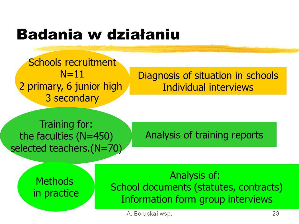 A. Borucka i wsp.23 Badania w działaniu Schools recruitment N=11 2 primary, 6 junior high 3 secondary Training for: the faculties (N=450) selected tea