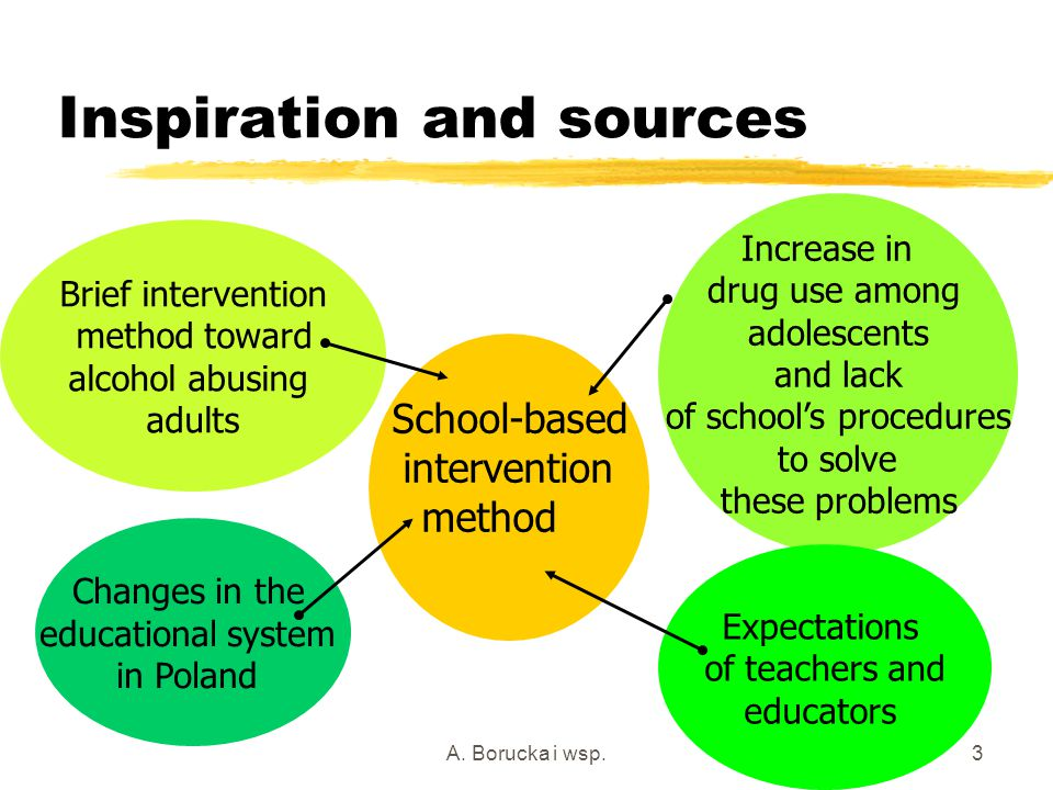 A. Borucka i wsp.3 Inspiration and sources School-based intervention method Brief intervention method toward alcohol abusing adults Increase in drug u
