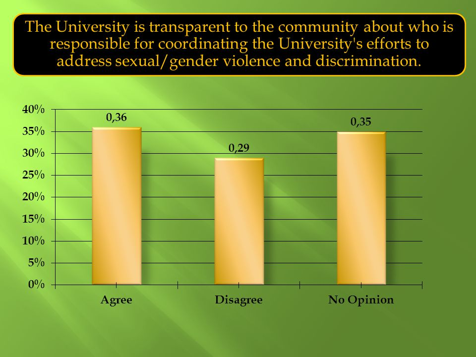 The University is transparent to the community about who is responsible for coordinating the University's efforts to address sexual/gender violence an