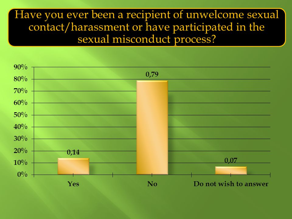 Have you ever been a recipient of unwelcome sexual contact/harassment or have participated in the sexual misconduct process?