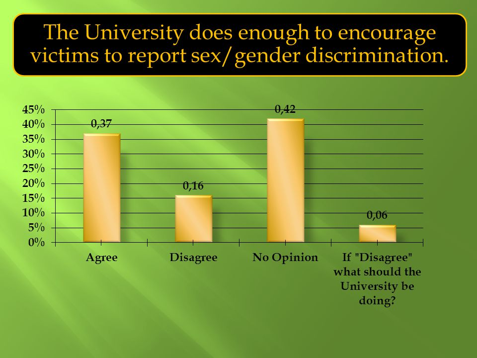 The University does enough to encourage victims to report sex/gender discrimination.