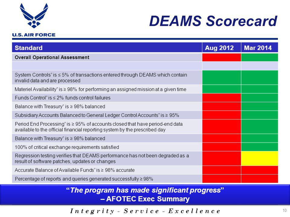 I n t e g r i t y - S e r v i c e - E x c e l l e n c e DEAMS Scorecard StandardAug 2012Mar 2014 Overall Operational Assessment System Controls is ≤ 5% of transactions entered through DEAMS which contain invalid data and are processed Materiel Availability is ≥ 98% for performing an assigned mission at a given time Funds Control is ≤ 2% funds control failures Balance with Treasury is ≥ 98% balanced Subsidiary Accounts Balanced to General Ledger Control Accounts is ≥ 95% Period End Processing is ≥ 95% of accounts closed that have period-end data available to the official financial reporting system by the prescribed day Balance with Treasury is ≥ 98% balanced 100% of critical exchange requirements satisfied Regression testing verifies that DEAMS performance has not been degraded as a result of software patches, updates or changes Accurate Balance of Available Funds is ≥ 98% accurate Percentage of reports and queries generated successfully ≥ 98% 10 The program has made significant progress – AFOTEC Exec Summary The program has made significant progress – AFOTEC Exec Summary