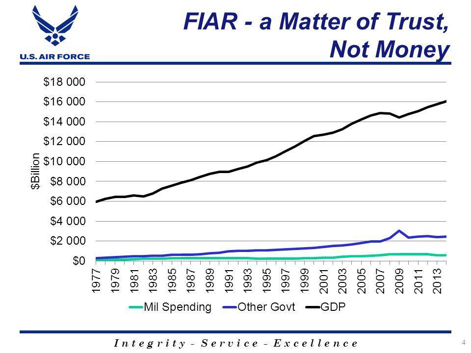 I n t e g r i t y - S e r v i c e - E x c e l l e n c e 4 FIAR - a Matter of Trust, Not Money