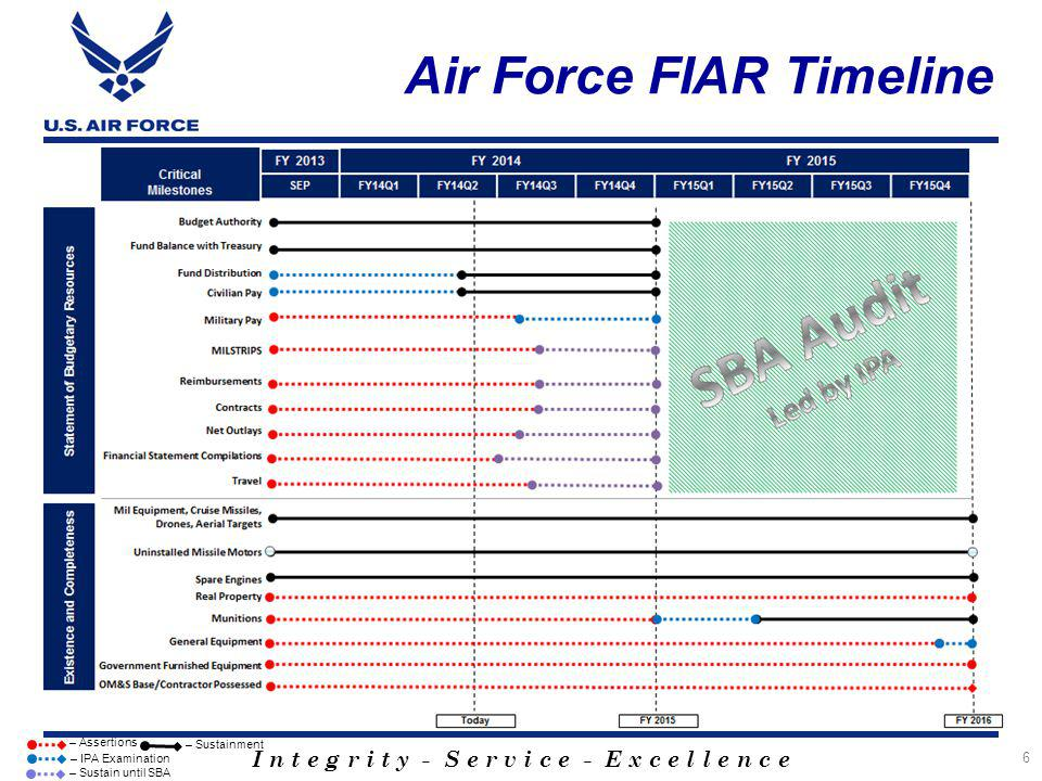 I n t e g r i t y - S e r v i c e - E x c e l l e n c e Air Force FIAR Timeline 6 – Sustainment – Assertions – IPA Examination – Sustain until SBA