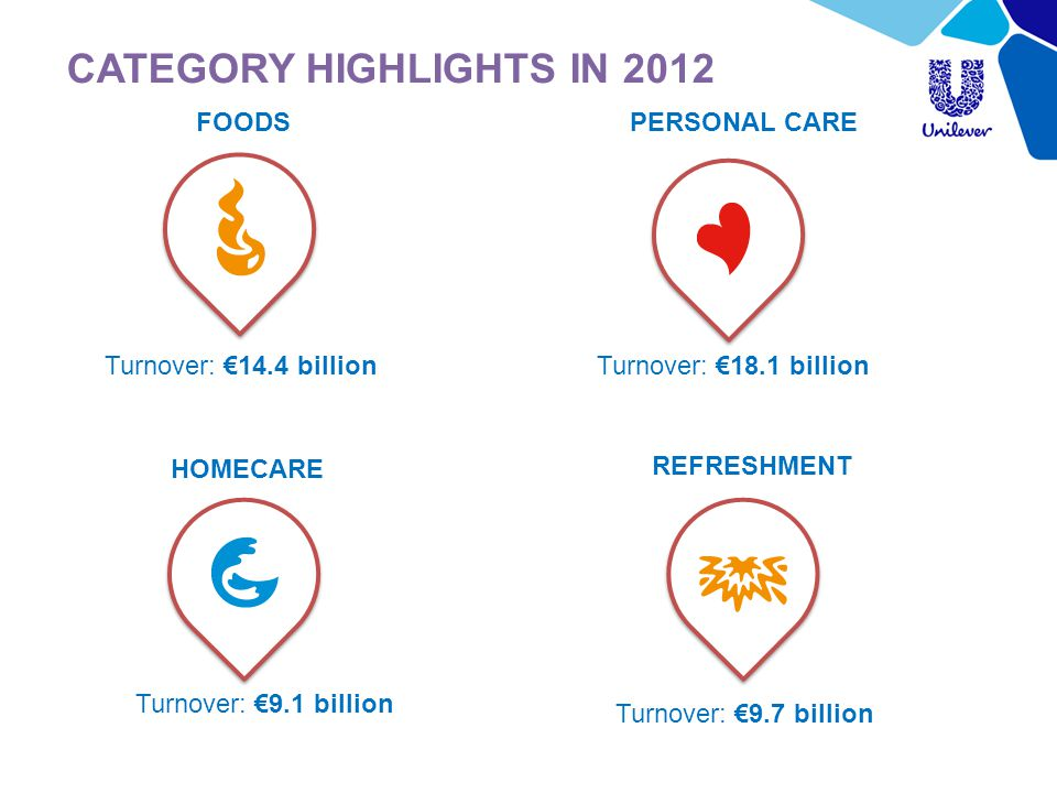 CATEGORY HIGHLIGHTS IN 2012 Turnover: €9.1 billion Turnover: €14.4 billion Turnover: €18.1 billion Turnover: €9.7 billion PERSONAL CAREFOODS REFRESHMENT HOMECARE
