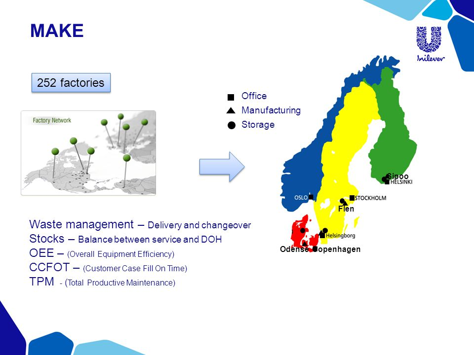 MAKE 252 factories Waste management – Delivery and changeover Stocks – Balance between service and DOH OEE – (Overall Equipment Efficiency) CCFOT – (Customer Case Fill On Time) TPM - ( Total Productive Maintenance) Flen Copenhagen Odense Sipoo Office Manufacturing Storage