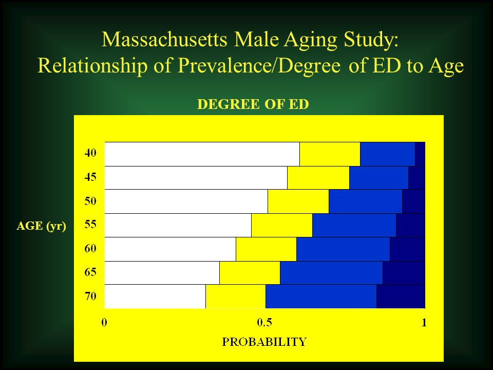Massachusetts Male Aging Study: Relationship of Prevalence/Degree of ED to Age DEGREE OF ED AGE (yr)