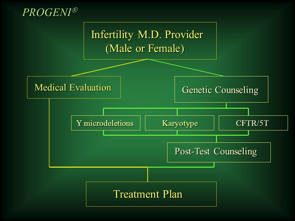 Office FNA Map Sperm Found? YesNo IVF/ICSI Directed TESE Donor Sperm Adoption Testis FNA Mapping